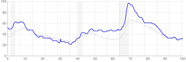 Michigan monthly unemployment rate chart from 1990 to March 2018